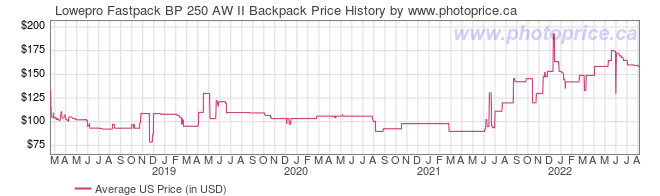 US Price History Graph for Lowepro Fastpack BP 250 AW II Backpack