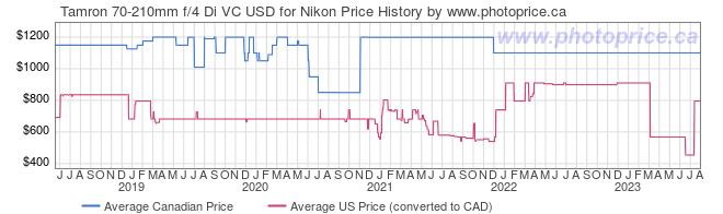Price History Graph for Tamron 70-210mm f/4 Di VC USD for Nikon