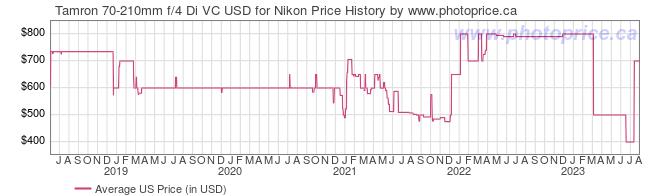 US Price History Graph for Tamron 70-210mm f/4 Di VC USD for Nikon