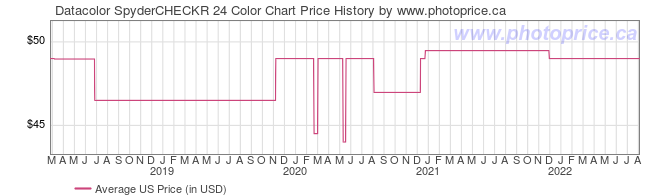 US Price History Graph for Datacolor SpyderCHECKR 24 Color Chart