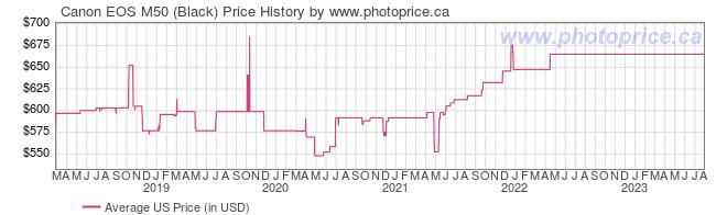 US Price History Graph for Canon EOS M50 (Black)