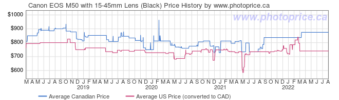 Price History Graph for Canon EOS M50 with 15-45mm Lens (Black)