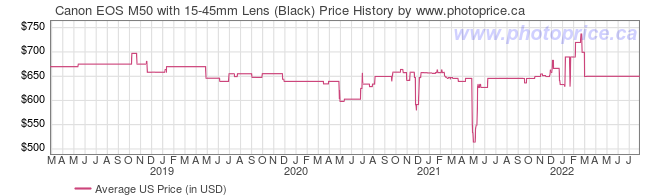 US Price History Graph for Canon EOS M50 with 15-45mm Lens (Black)