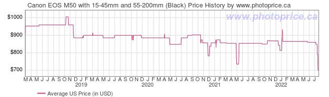 US Price History Graph for Canon EOS M50 with 15-45mm and 55-200mm (Black)