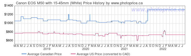 Price History Graph for Canon EOS M50 with 15-45mm (White)