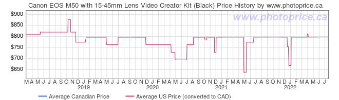 Price History Graph for Canon EOS M50 with 15-45mm Lens Video Creator Kit (Black)