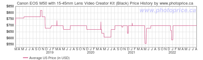 US Price History Graph for Canon EOS M50 with 15-45mm Lens Video Creator Kit (Black)