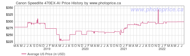 US Price History Graph for Canon Speedlite 470EX-AI