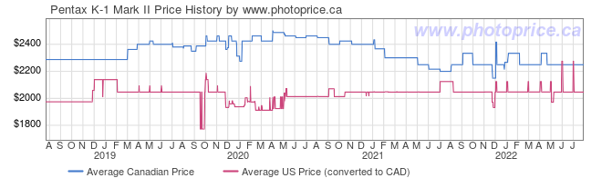 Price History Graph for Pentax K-1 Mark II
