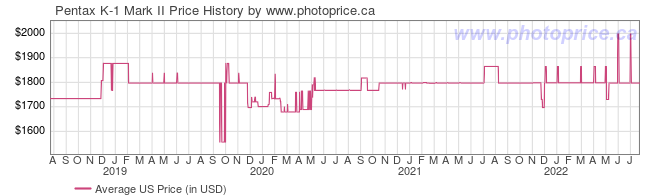 US Price History Graph for Pentax K-1 Mark II