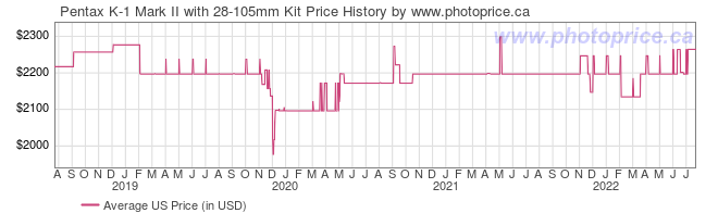 US Price History Graph for Pentax K-1 Mark II with 28-105mm Kit
