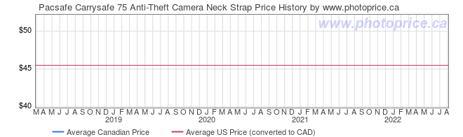 Price History Graph for Pacsafe Carrysafe 75 Anti-Theft Camera Neck Strap
