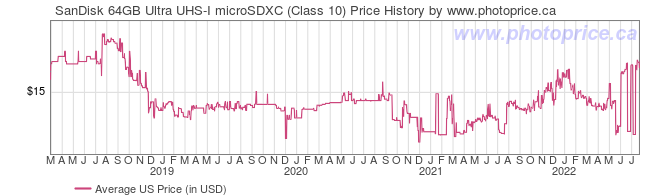 US Price History Graph for SanDisk 64GB Ultra UHS-I microSDXC (Class 10)