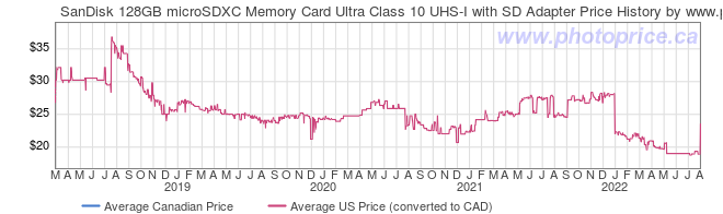 Price History Graph for SanDisk 128GB microSDXC Memory Card Ultra Class 10 UHS-I with SD Adapter