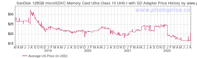 US Price History Graph for SanDisk 128GB microSDXC Memory Card Ultra Class 10 UHS-I with SD Adapter