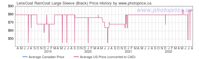 Price History Graph for LensCoat RainCoat Large Sleeve (Black)