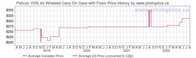 Price History Graph for Pelican 1535 Air Wheeled Carry-On Case with Foam