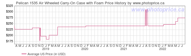 US Price History Graph for Pelican 1535 Air Wheeled Carry-On Case with Foam