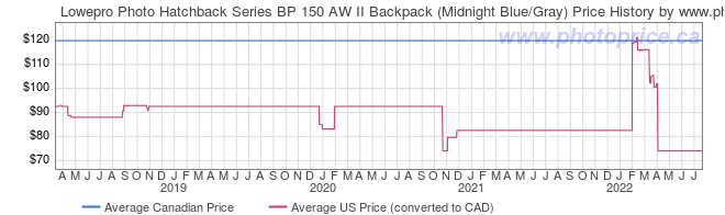 Price History Graph for Lowepro Photo Hatchback Series BP 150 AW II Backpack (Midnight Blue/Gray)