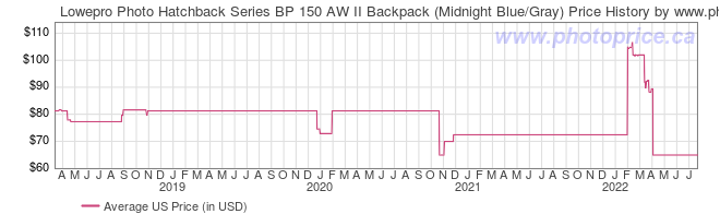 US Price History Graph for Lowepro Photo Hatchback Series BP 150 AW II Backpack (Midnight Blue/Gray)