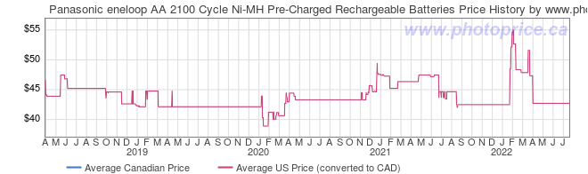 Price History Graph for Panasonic eneloop AA 2100 Cycle Ni-MH Pre-Charged Rechargeable Batteries