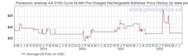 US Price History Graph for Panasonic eneloop AA 2100 Cycle Ni-MH Pre-Charged Rechargeable Batteries