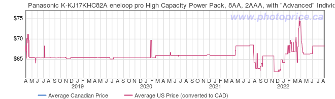 Price History Graph for Panasonic K-KJ17KHC82A eneloop pro High Capacity Power Pack, 8AA, 2AAA, with