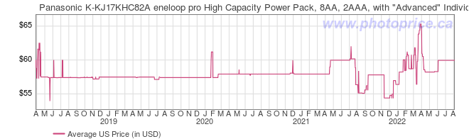 US Price History Graph for Panasonic K-KJ17KHC82A eneloop pro High Capacity Power Pack, 8AA, 2AAA, with