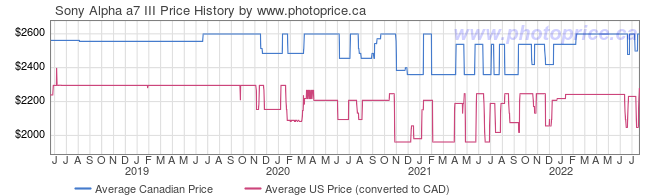 Price History Graph for Sony Alpha a7 III