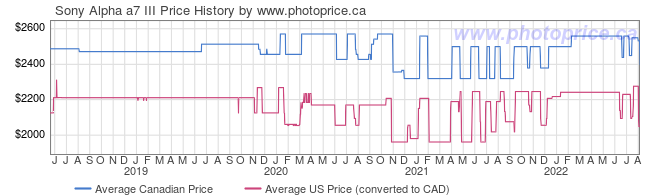 Price History Graph for Sony a7 III Alpha