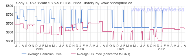 Price History Graph for Sony E 18-135mm f/3.5-5.6 OSS