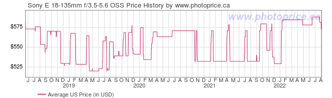 US Price History Graph for Sony E 18-135mm f/3.5-5.6 OSS