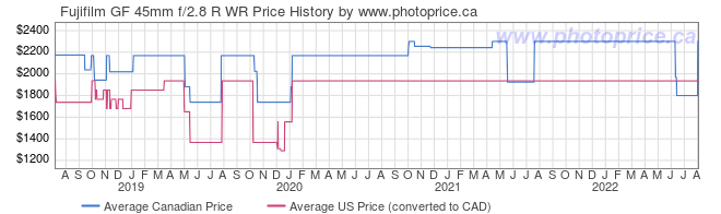 Price History Graph for Fujifilm GF 45mm f/2.8 R WR