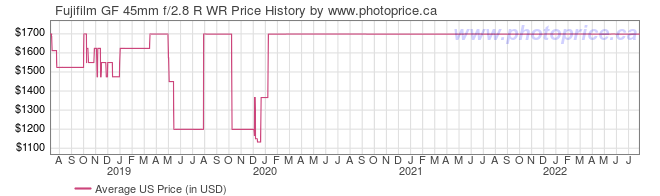 US Price History Graph for Fujifilm GF 45mm f/2.8 R WR