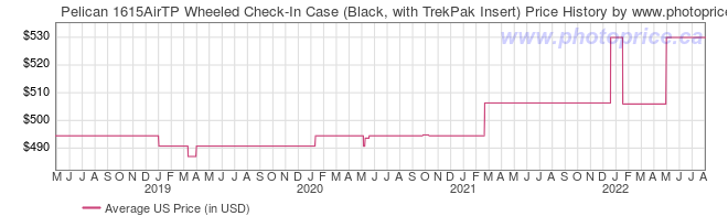 US Price History Graph for Pelican 1615AirTP Wheeled Check-In Case (Black, with TrekPak Insert)