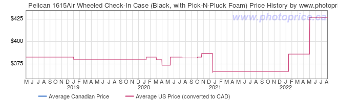 Price History Graph for Pelican 1615Air Wheeled Check-In Case (Black, with Pick-N-Pluck Foam)