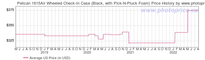 US Price History Graph for Pelican 1615Air Wheeled Check-In Case (Black, with Pick-N-Pluck Foam)