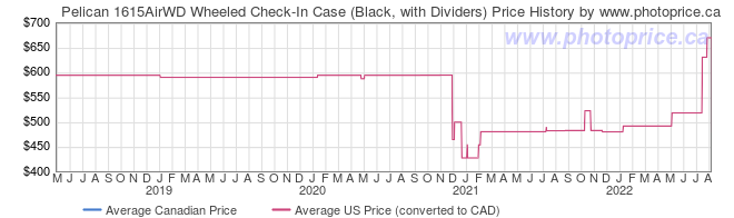 Price History Graph for Pelican 1615AirWD Wheeled Check-In Case (Black, with Dividers)