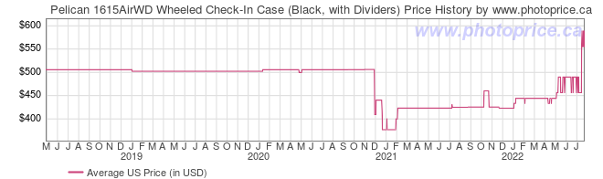 US Price History Graph for Pelican 1615AirWD Wheeled Check-In Case (Black, with Dividers)