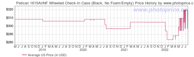 US Price History Graph for Pelican 1615AirNF Wheeled Check-In Case (Black, No Foam/Empty)