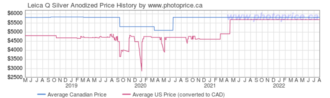 Price History Graph for Leica Q Silver Anodized