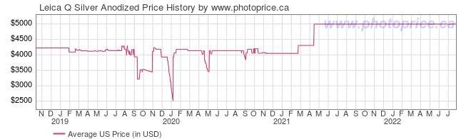 US Price History Graph for Leica Q Silver Anodized