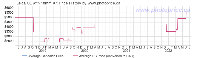 Price History Graph for Leica CL with 18mm Kit