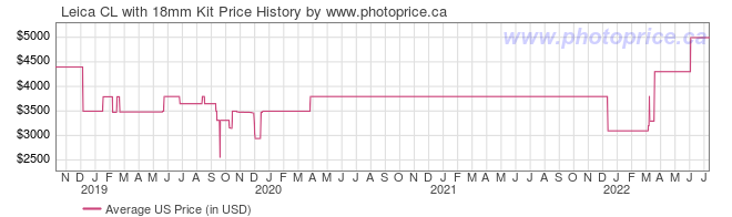 US Price History Graph for Leica CL with 18mm Kit