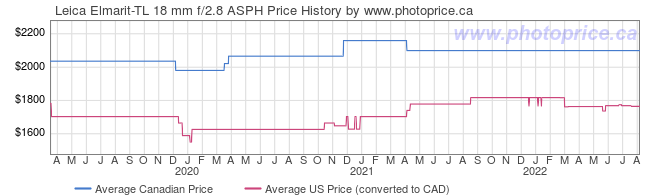 Price History Graph for Leica Elmarit-TL 18 mm f/2.8 ASPH