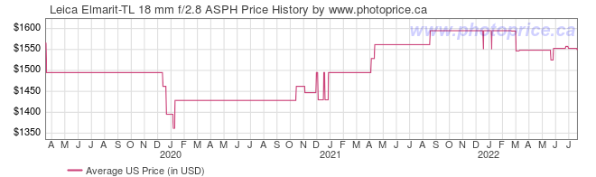 US Price History Graph for Leica Elmarit-TL 18 mm f/2.8 ASPH