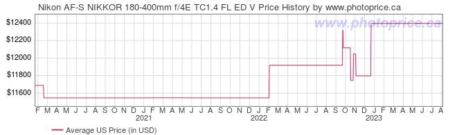 US Price History Graph for Nikon AF-S NIKKOR 180-400mm f/4E TC1.4 FL ED V
