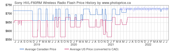 Price History Graph for Sony HVL-F60RM Wireless Radio Flash