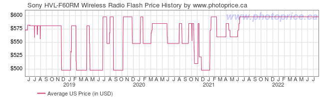 US Price History Graph for Sony HVL-F60RM Wireless Radio Flash