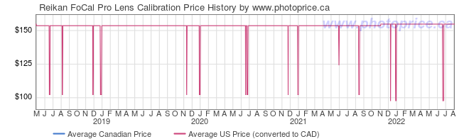 Price History Graph for Reikan FoCal Pro Lens Calibration